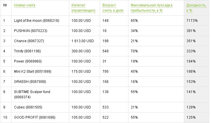 Инвестиции в форекс ПАММ-счет