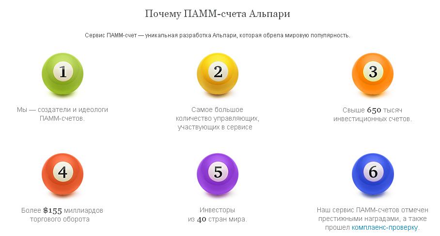 Подборка оптимальных ПАММ-счетов Альпари 2016