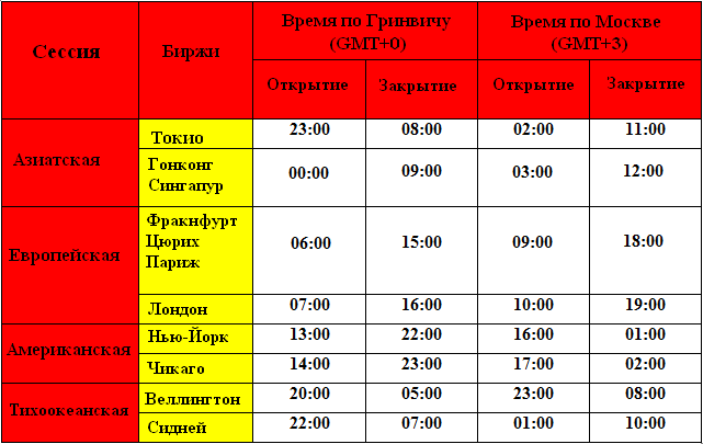 время открытия форекс в понедельник по московскому времени